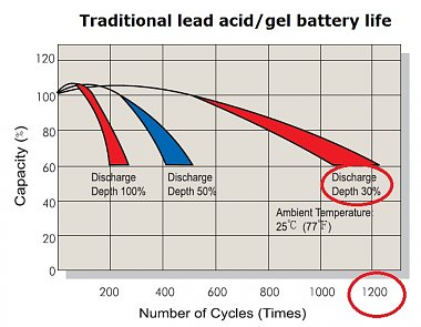 Click image for larger version  Name:Lead Acid battery life chart.jpg Views:12 Size:78.3 KB ID:172961