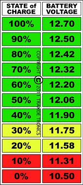 Click image for larger version  Name:Battery State of Charge Chart 2.jpg Views:35 Size:77.3 KB ID:175476