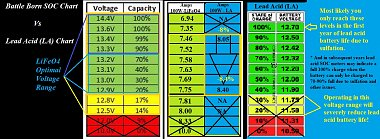 Click image for larger version  Name:LiFeO4 Battle Born SOC Voltage Chart.jpg Views:11 Size:240.8 KB ID:175634