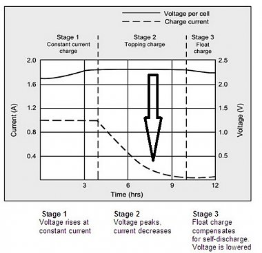 Click image for larger version  Name:Battery Charging Cycles - Lead Acid Type.jpg Views:0 Size:62.6 KB ID:178632