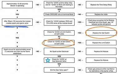 Click image for larger version  Name:Suburban Troubleshooting Flow Chart (Keep).jpg Views:12 Size:181.7 KB ID:178710