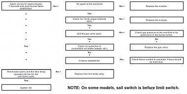 Click image for larger version  Name:Suburban Troubleshooting Flow Chart 2 (Keep).jpg Views:14 Size:247.0 KB ID:178713